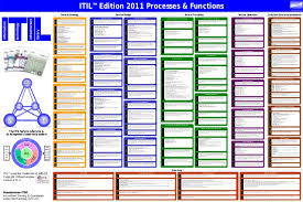 itil process itil process map