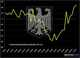 German Factory Order Moonshot