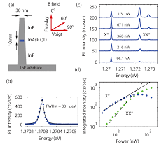 structural and optical properties of nanowire quantum dots a structural and optical properties of nanowire quantum dots a schematic nanowire and magnetic field orientations b pl spectrum of a single exciton