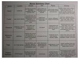 Fill In The Chart With Information About Each Biome Biome Summary Chart