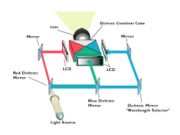 the 3 types of projector explained lcd dlp crt afterdawn