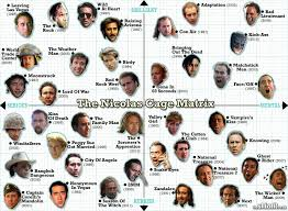 Nicolas Cage Emotion Chart Handy Reference Chart For Your Nicolas Cage Film Needs