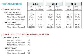 average cost bathroom remodel. Full Image For Average Cost Kitchen Bath Remodel Cool How Much Does A Bathroom R