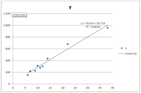 Linear Regression Chart Linear Regression With Excel 2010 Code Blog