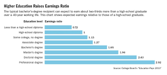 Earnings Gap Narrows But College Education Still Pays