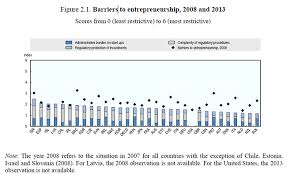 Small Medium Strong Trends In Sme Performance And