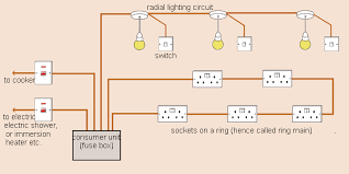 home wiring circuit on home images free download images wiring Easy Wiring Fuse Panel Diagram amusing how to learn about domestic wiring and circuits made easy Fuse Box Diagram