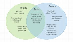 Compare American And French Revolution Venn Diagram Daniel Holiday Reading Challenge