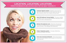 Acne Face Map 2020 Forehead Acne Breakout Other Face Location