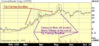 Stockwinners Chart Reading Basics Profitable Trading