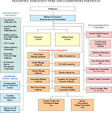 Smart Communications Organizational Chart 22 Inquisitive Department Of Transport Organisation Chart