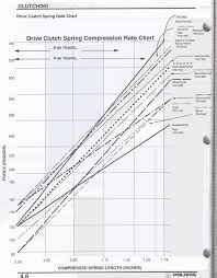Spring Chart