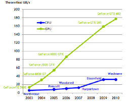 2 Comparison Of Memory Bandwidth Between Conventional Cpus