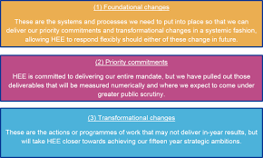 objectives 2015 16 jpg health education england