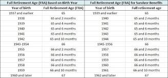 Social Security Comparison Chart Social Security Income Paramount Retirement Solutions