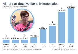 Iphone 5 Sales Chart How Apples Iphone First Day Sales Have Fared Since 2007