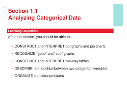 Tables And Charts For Categorical Data Ppt Chapter 1 Exploring Data Powerpoint Presentation