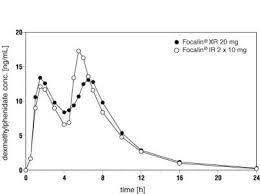 Focalin Dosage Chart Ndc 0078 0434 Focalin Xr Dexmethylphenidate Hydrochloride