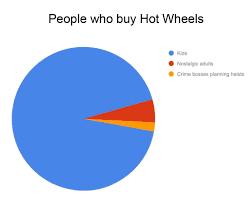 Pie Chart Meme Pie Chart Memes Will Always Be Relevant Dankmemes