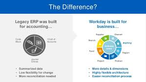 Workday Chart Webinar Workday And Kpmg