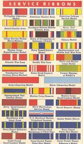 This Order Of Precedence Chart For The United States Marine