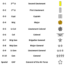 Army Ranking System Chart Military Rank Structure