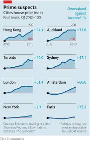Sydney House Prices Chart 2018 Rs Advisories Why House Prices In Global Cities Are Falling