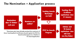 Nomination And Application Procedures Teaching Learning