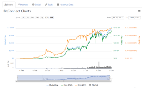 As I Predicted Trading Regalcoin May Be More Profitable