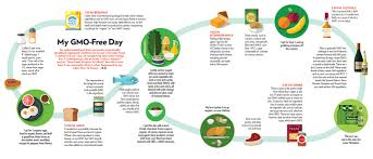 gmos are they safe what are the pros and cons eatingwell a gmo day