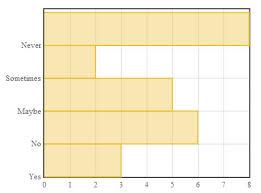 Creating A Horizontal Bar Chart With Flot Js Biostall