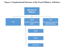 A French Solution To Indias Defence Acquisition Problem