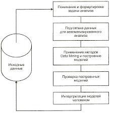 Введение актуальность темы дипломной работы интерпретация моделей человеком