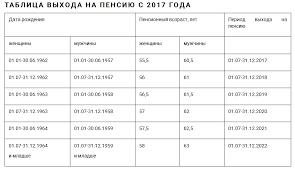 возраст выхода на пенсию в украине в году Курсовая трудовые пенсии в рф