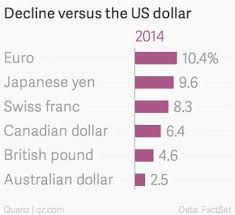 Canadian Dollar 2014 Chart Why The Us Has The Most Powerful Currency On The Planet Quartz
