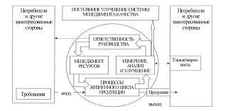 Характеристика системы менеджмента качества Модель системы менеджмента качества основанной на процессном подходе Состав процессов формируется на основе их классификации для разных организаций он
