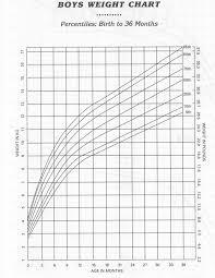 Baby Boy Weight Chart Weight Charts Boys Rome Fontanacountryinn Com