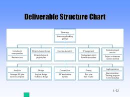 Deliverable Structure Chart Ppt Developing The Project Charter And Baseline Project