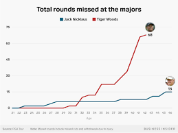 Tiger Vs Jack Chart People Are Already Whispering Again About Tiger Woods