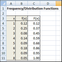 Probability Density Chart Discrete Probability Distributions Real Statistics Using Excel