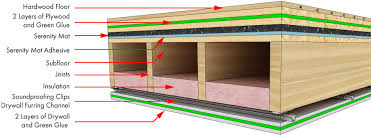 sound dampening material for walls five ideas to soundproof so you sound dampening material for walls