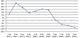 Реферат Страхование транспортных средств  Однако явного локомотива роста не будет все сегменты страхования будут развиваться более или менее равномерно