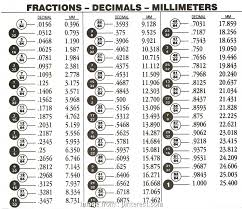 American Wire Gauge To Mm Pdf Practical Inch To Decimal