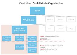 Digital Team Org Chart How To Build A Dynamic Social Media Team Social Media