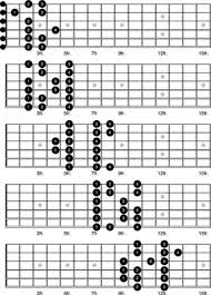 Guitar Major Scale Patterns Inspiration How To Play The Major Scale As Five Smaller Patterns On The Guitar