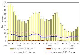 """Курсовая работа """"Трудовая миграция и проблемы использования  Динамика миграции в Россию"""