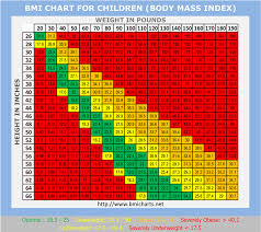 Baby Bmi Chart Calculator Pin On Exercise