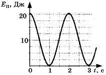 Контрольная работа по теме Механические колебания и волны класс Контрольная работа по теме Механические колебания и волны 1 вариант 3 задание