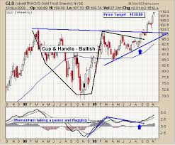 Trading Charts Commodities Etf Trading Strategies Etf Trading Newsletter Etf