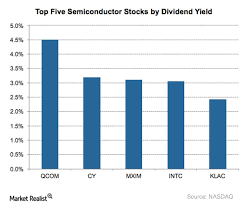 Your Top 5 Semiconductor Stocks By Dividend Yield Market
